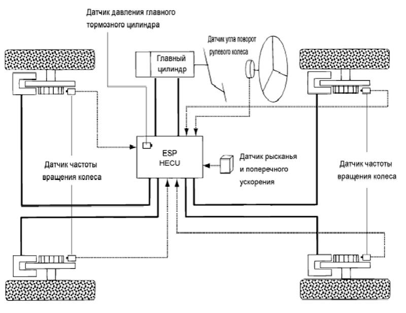 Схематическое изображение антипробуксовочной системы