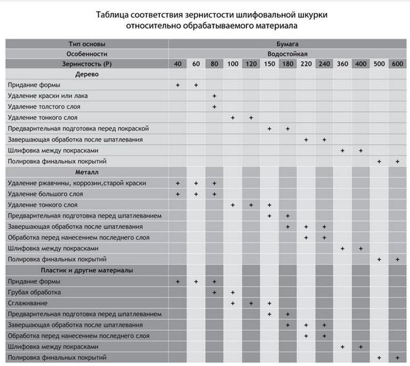Таблица зернистости шлифшкурок для разных материалов
