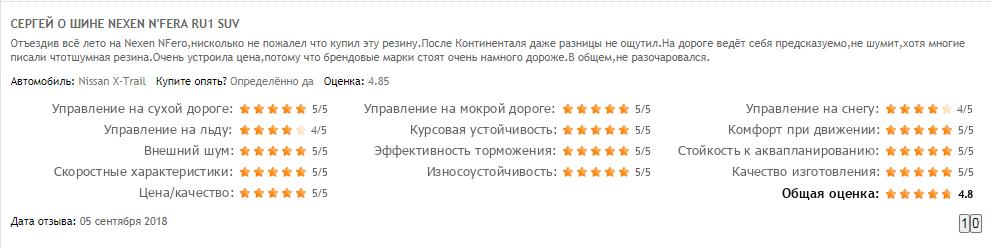Мнение владельцев про резину Nexen N Fera RU1