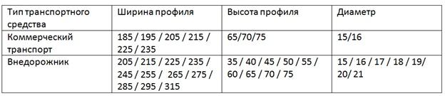 Таблица типоразмеров моделей липучек