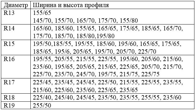 Таблица типоразмеров