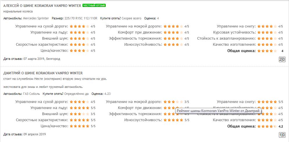 Kormoran Vanpro Winter зимняя – оценки от владельцев