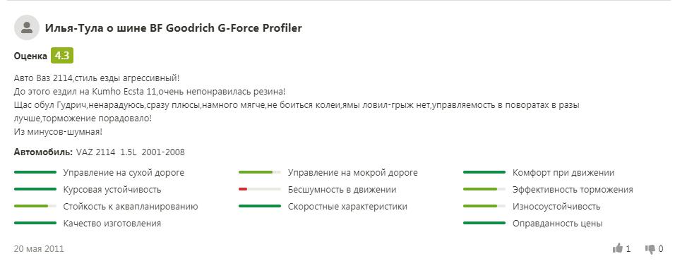 Отзывы о шинах на лето «БФ Гудрич»