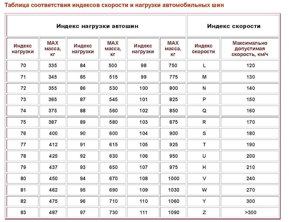 Таблица соответствия индексов скорости и нагрузки