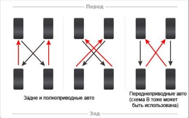 Схема перестановки четырех колес