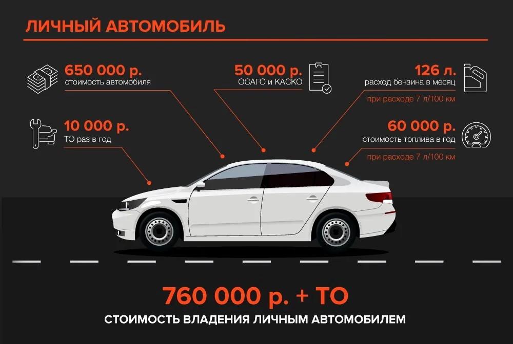 Расходы на содержание личного автомобиля