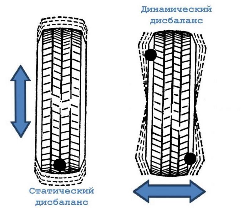 Виды дисбаланса колес