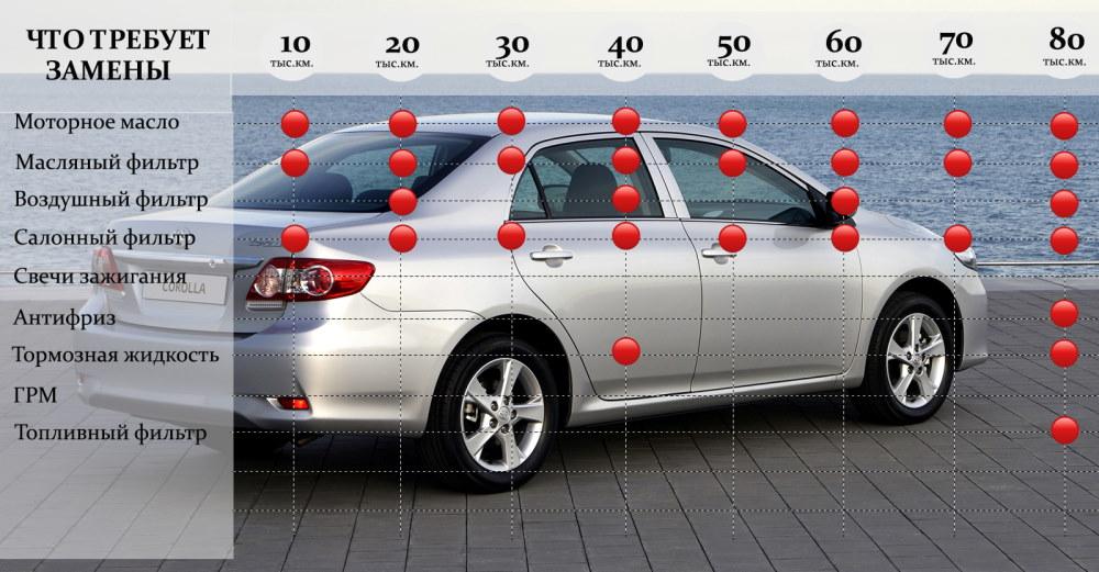 Регламент технического обслуживания Toyota Corolla
