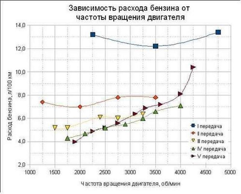 Зависимость расхода топлива от частоты вращения двигателя
