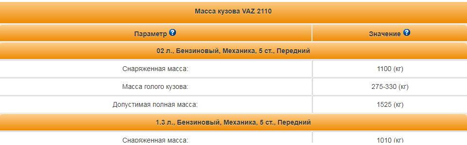 Масса кузова ВАЗ 2110