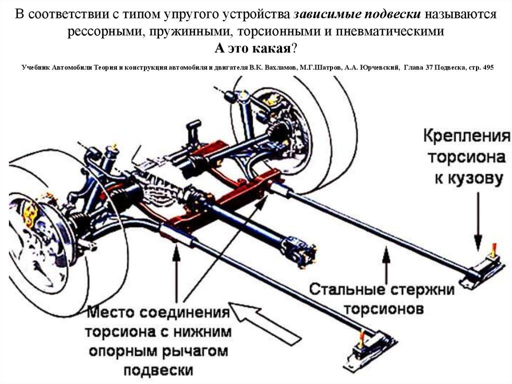Принцип работы торсионной подвески в авто